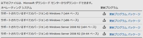 Windows7 SP1およびWindows Server 2008 R2 SP1 では、一部のUSBドライバーが認識できなくなる不具合がごくまれに発生します。