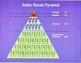 aztec social structure hierarchy society class aztecs inca civilization stratification system culture caste were classes maya america power non western