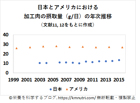 日本とアメリカの加工肉の摂取量の年次推移の図