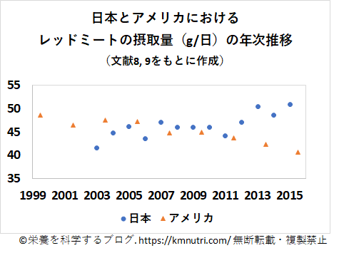 日本とアメリカのレッドミートの摂取量の年次推移の図