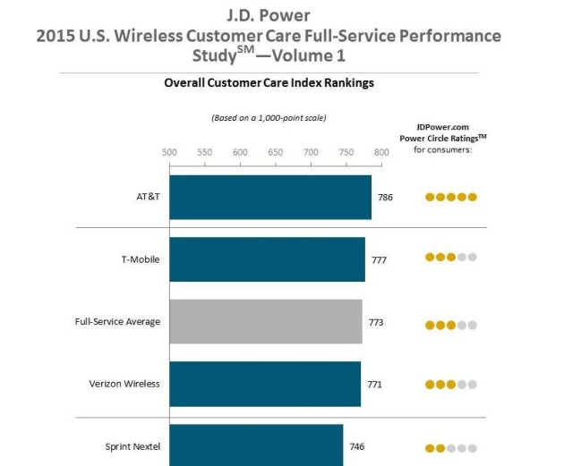 jd-power-att--630x521