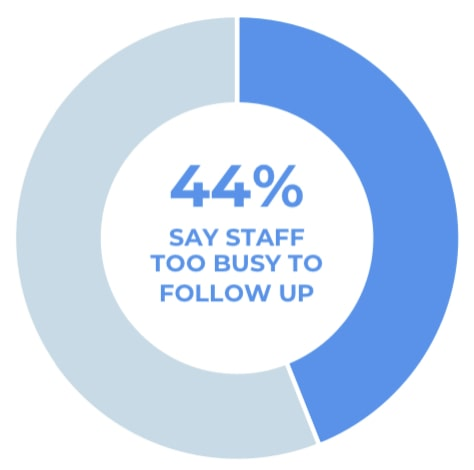 44% of businesses say their staff are too busy to follow up with leads.