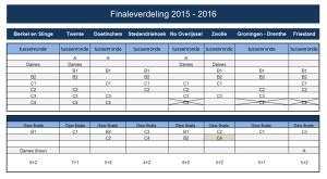 Finaleverdeling 2015-2016