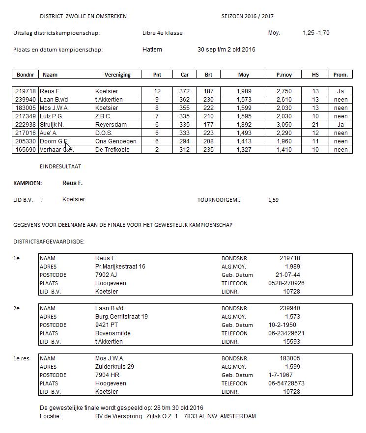 districtsfinale-4e-klasse-2016