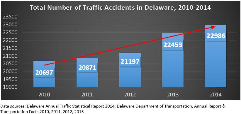 Recent Auto Crash Statistics (2010-2014), by a DE Auto Accident Lawyer
