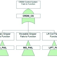 3 Types Of Faults Diagram Vw Golf Mk1 Cabrio Wiring Investigation Rod Control System Reliability Pwr