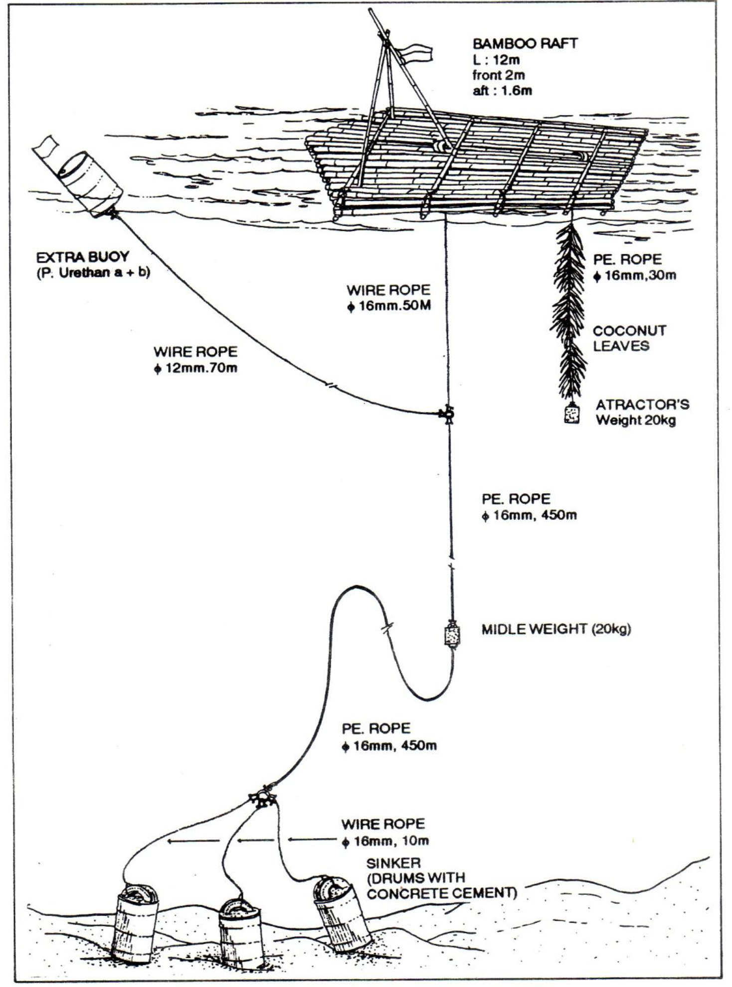 IMPACT OF FISH AGGREGATING DEVICE ON SUSTAINABLE CAPTURE