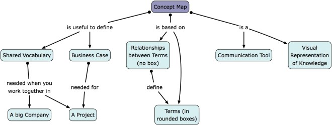 Vithanco Concept Maps An Editor For Concept Maps Black Book Of