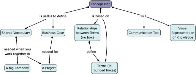 Concept Map Com.Vithanco Concept Maps An Editor For Concept Maps Black Book Of