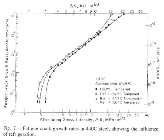 crack growth rate testing