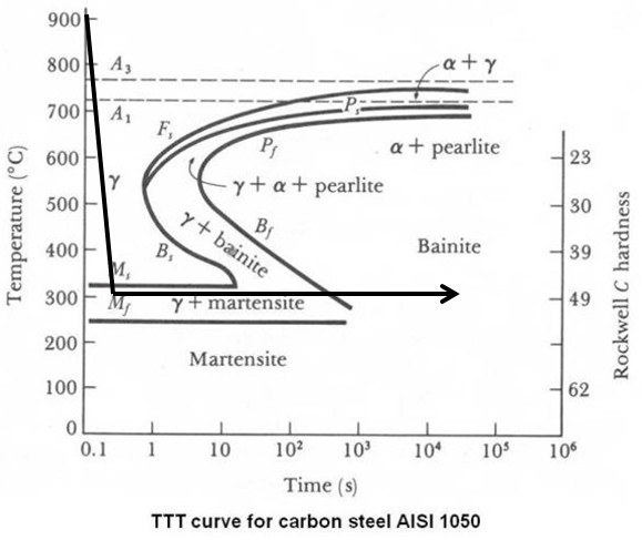 Bainite vs martensite the secret to ultimate toughness knife at the end of this article ttt diagrams for several low alloy steels can be seen 10 the far left line shows the time required for the transformation to ccuart Choice Image