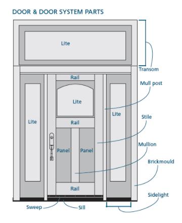 Entrance Door Diagram - DIY Enthusiasts Wiring Diagrams •