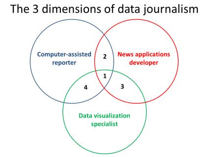 venn-3-dimensions-of-data-journalism