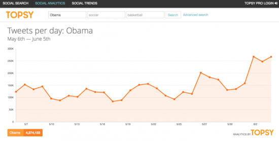 Topsy's free analytics interface.
