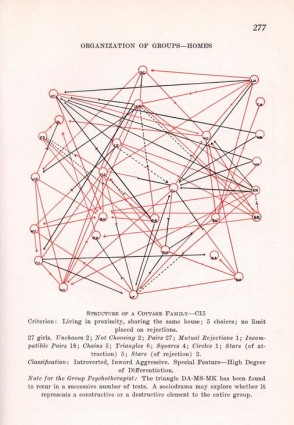 er diagram for social networking site internet cafe network what can we learn from the history of analysis a sociogram produced by jacob moreno his 1934 book who shall survive