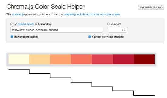 The chroma.js-powered color scale helper is an easy way to generate color sequential and diverging color palettes.
