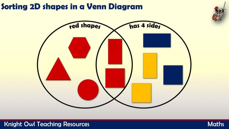 venn diagram sorting shapes skeletal foot 2d using a