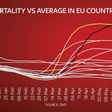 England had highest excess death rate in Europe over first half of 2020