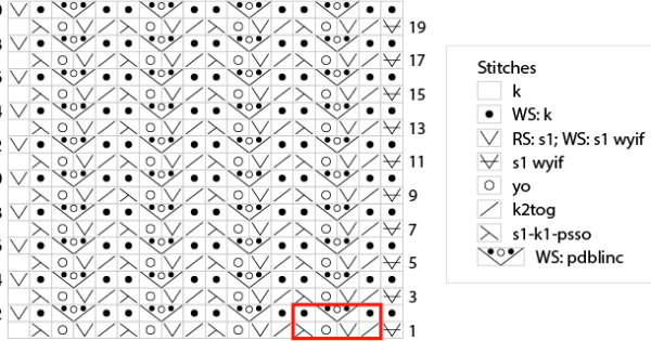 When, how, and why change stitch patterns in knitting