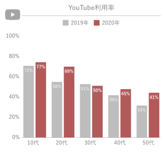 YouTube 飲料メーカー