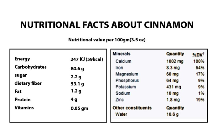 Nutritional Facts About Cinnamon