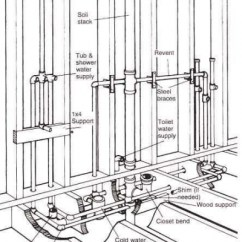 Bathroom Plumbing Vent Stack Diagram Sailboat Wiring 301 Moved Permanently