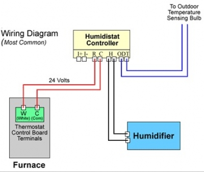 carrier hvac thermostat wiring diagram 2004 gmc envoy radio how to install a bypass humidifier