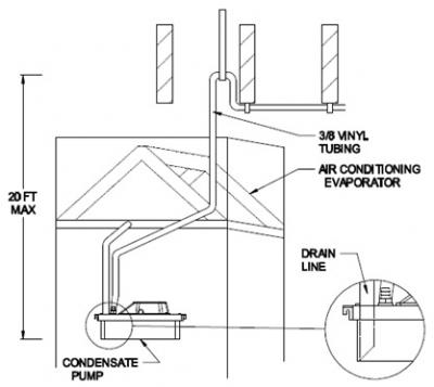 Condensate Pump Installation Instructions