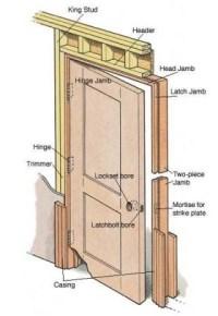 Door Frame: Door Frame Anatomy