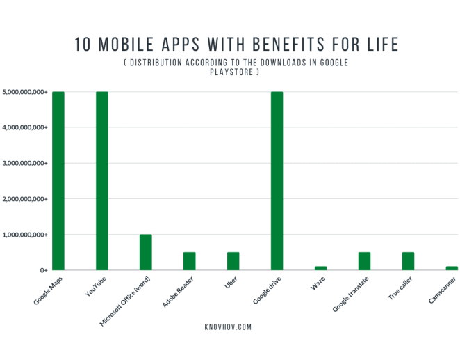Top 10 Mobile Apps with Benefits for Life