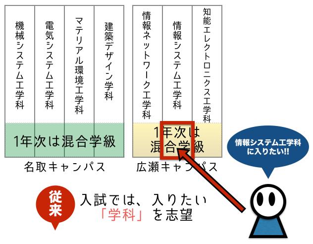 【従来】入試のときには「学科」を志望.