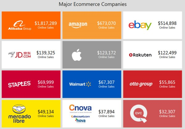 Ecommerce Real-time (600 x 418)