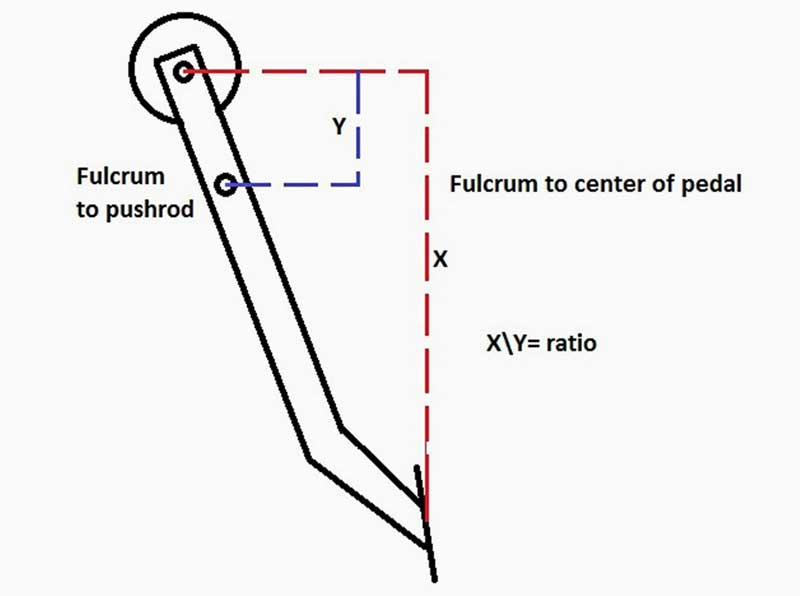 How To Measure Brake Pedal Ratio