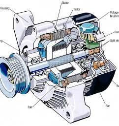 inside an alternator [ 1200 x 908 Pixel ]