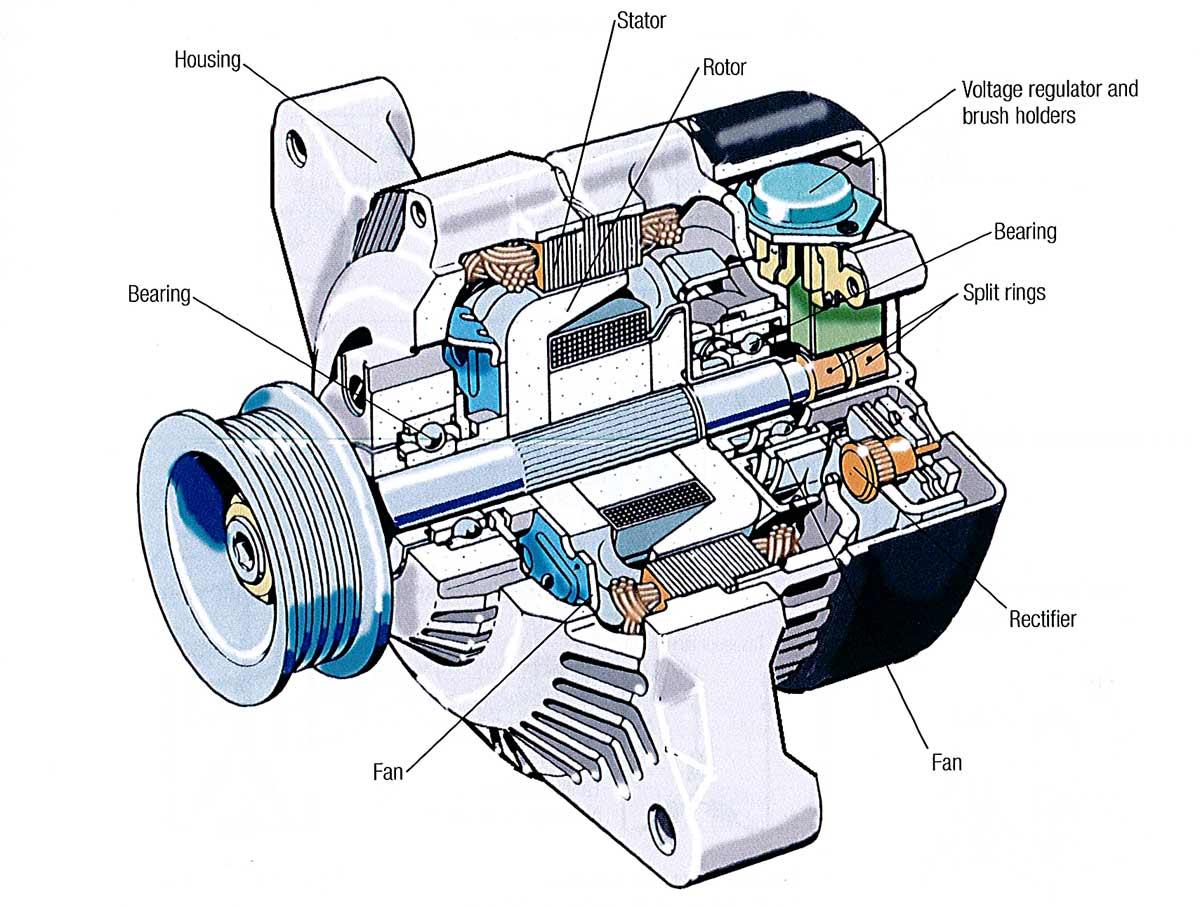 hight resolution of inside an alternator