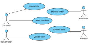 How to Model Permissions on Use Case for Actors  Visual