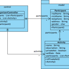 Class System Diagram 2007 Pt Cruiser Stereo Wiring How To Perform Code Engineering With Vp-uml And Eclipse On Mac Os X - Visual Paradigm Know-how