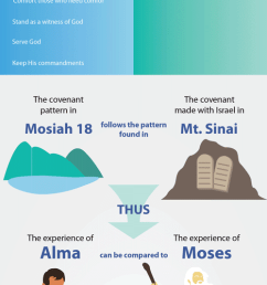 doctrinal mastery mosiah 18 8 10 infographic by book of mormon central [ 500 x 3395 Pixel ]