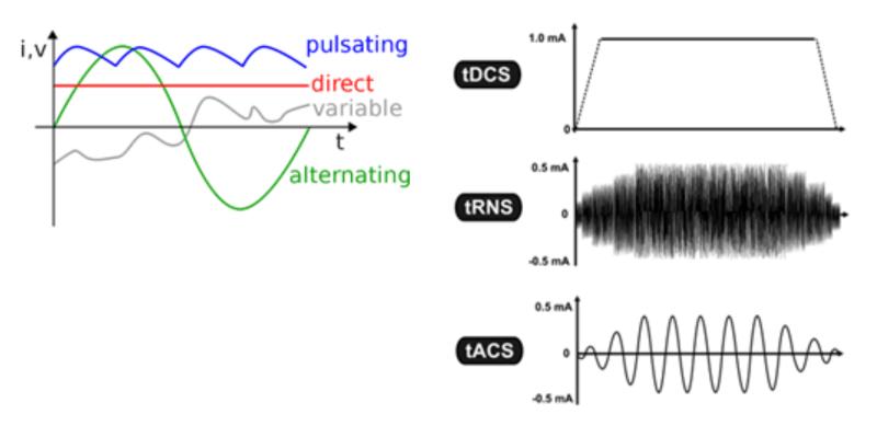 TES - Transcranial electrical stimulation