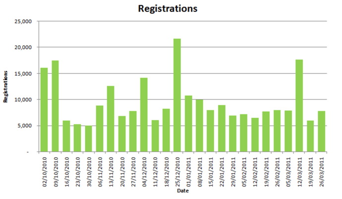 correct-dates-in-excel-chart.png