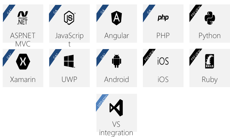 Microsoft Graph - SDKs available for the respective Platforms / Languages