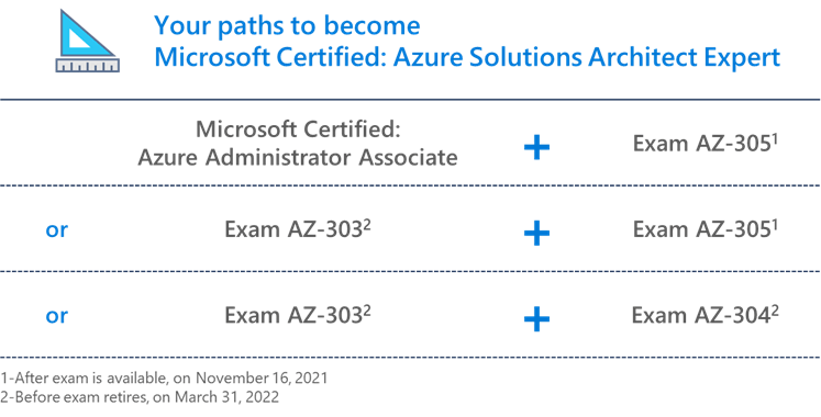 Microsoft AZURE certification - Paths to earning the Azure Solutions Architect Expert certification (Image courtesy - Microsoft blog - https://techcommunity.microsoft.com/t5/microsoft-learn-blog/reimagining-the-azure-solutions-architect-expert-certification/ba-p/2813695 )