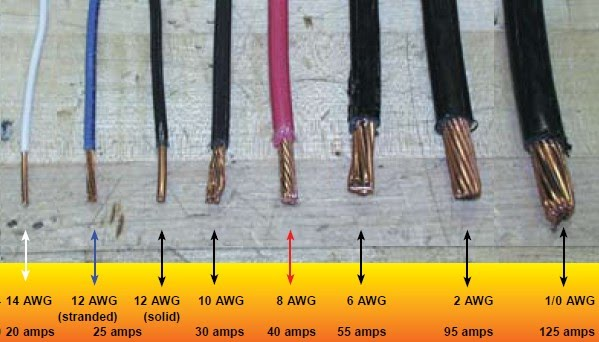 Wiring A House Wire Size Furthermore Do It Yourself Electrical Wiring
