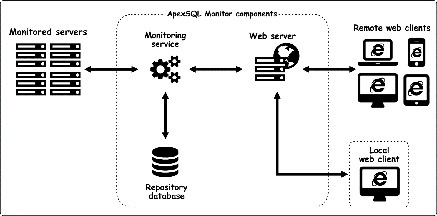 ApexSQL Monitor installation terms, definitions, and
