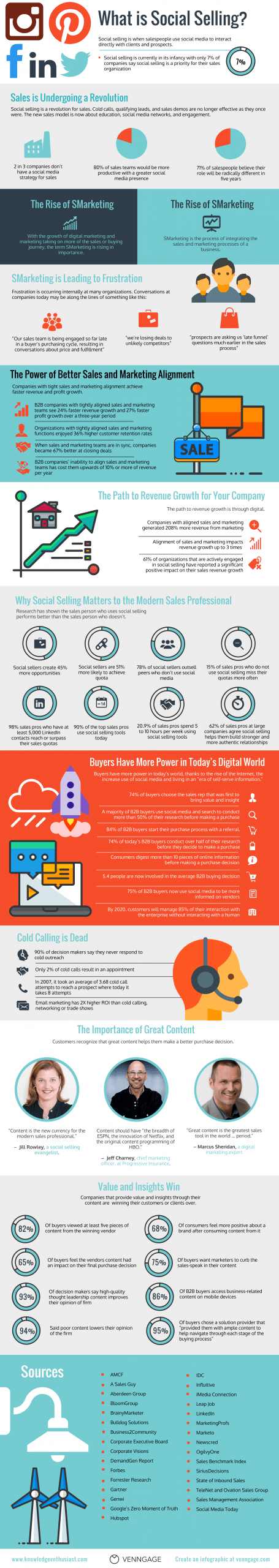social selling infographic - knowledgeenthusiast