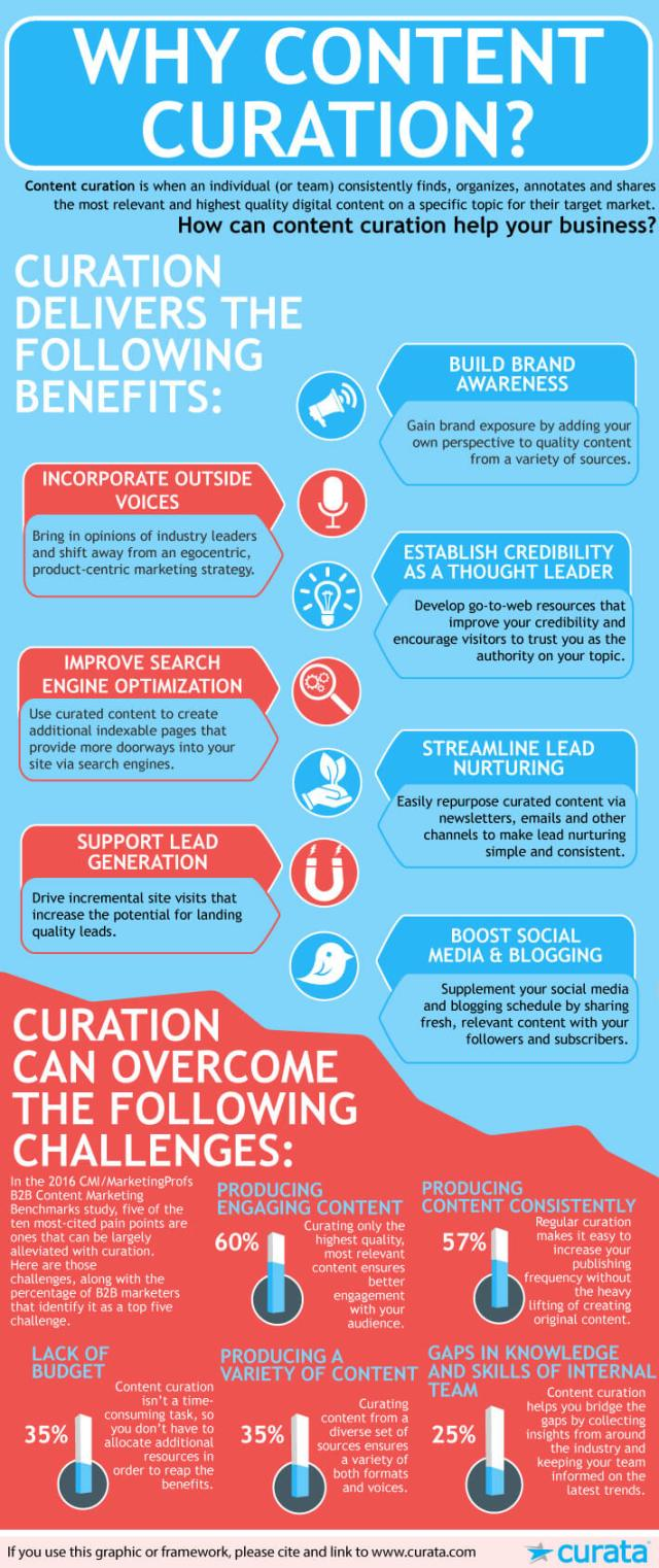 Content Curation Benefits Infographic compressed
