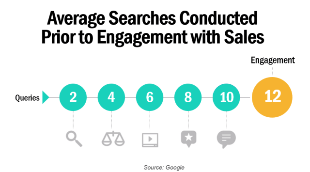 Average Searches Conducted