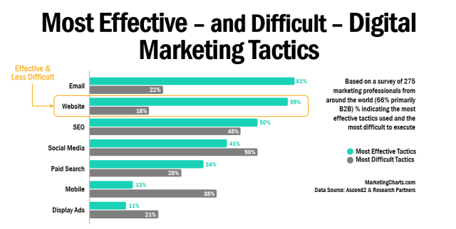 Most Effective Digital Marketing Tactics