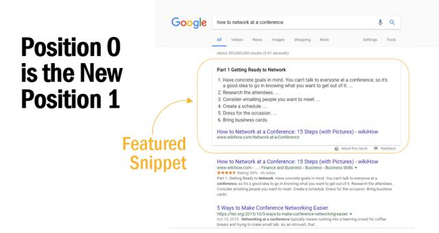 Position 0 on Google