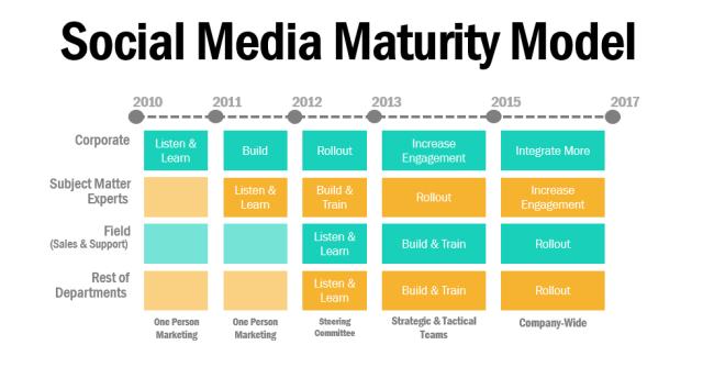Social Media Maturity
